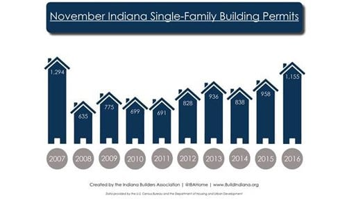 (Image courtesy of the Indiana Builders Association) This IBA graph shows November single-family homebuilding permit totals for each year since 2007.