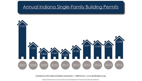 The graph provided by the Indiana Builders Association shows annual, statewide single-family home permit totals from 2007-2016.