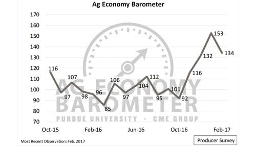 Agricultural producer sentiment decreased, but it still at the second-highest level it's been.