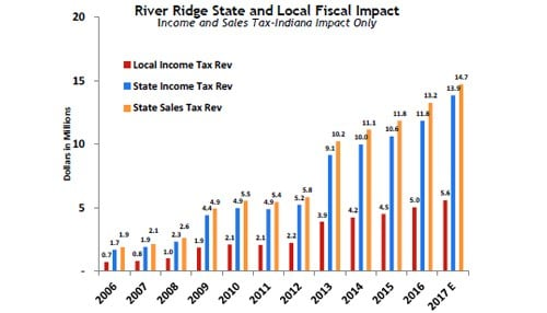 The graphic charts the annual economic impact of the River Ridge Commerce Center over the last decade.