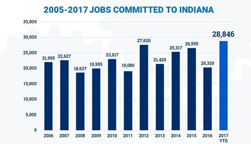 The IEDC says the 28,846 new committed positions have an average hourly rate of $27.38, or $57,000 per year.