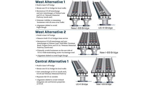(Graphics courtesy of the I-69 Ohio River Crossing Project Team.)