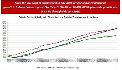 (Graphic courtesy of the Indiana Department of Workforce Development.)