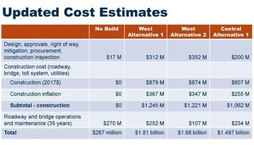 (Estimate graphic provided by the I-69 Ohio River Crossing Project Team.)