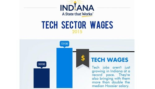 The IEDC says the tech industry pays an average salary of $72,130.