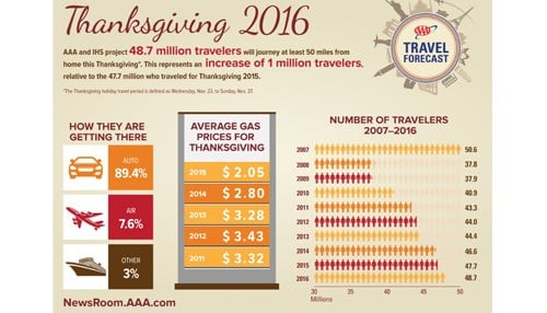 Aaa anticipates busier holiday for hoosier travelers for Aaa hoosier motor club