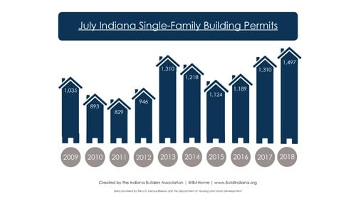 (Graphic of recent July permit figures courtesy of the Indiana Builders Association.)