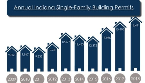 (Image Courtesy: Indiana Builders Association)