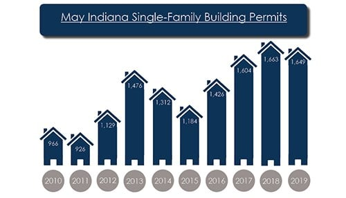(image courtesy of the Indiana Builders Association)