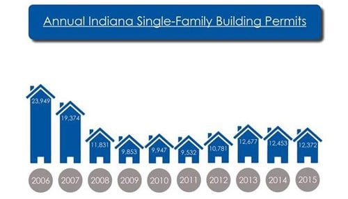 Single-family permits were down 1 percent for all of 2015.